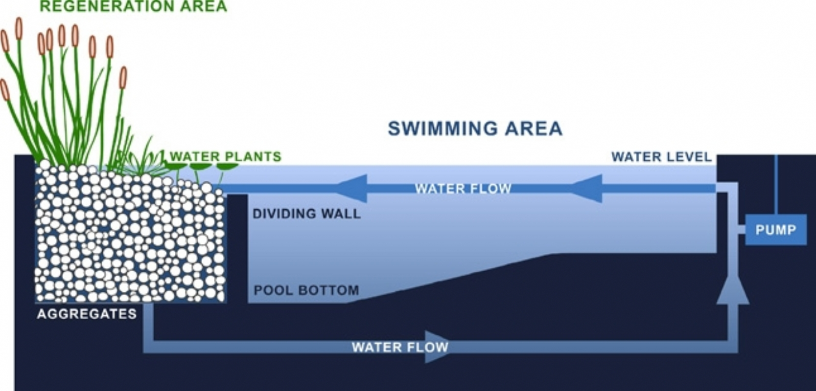 Gartenart How Does The Water Stay Clean Pool Schematic So You Dont Have A Filter Then